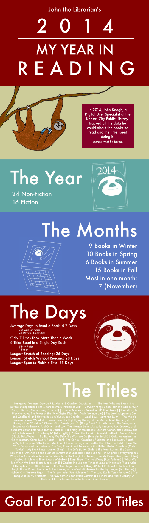 Infographic - 2014: My Year in Reading